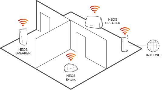 Wat is Multi-Room Audio en hoe werkt het precies?